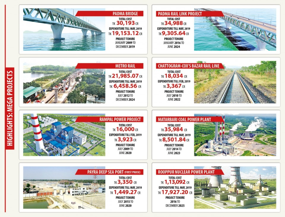 Top 10 Mega Project in Bangladesh That Will Change The Country Rapidly!