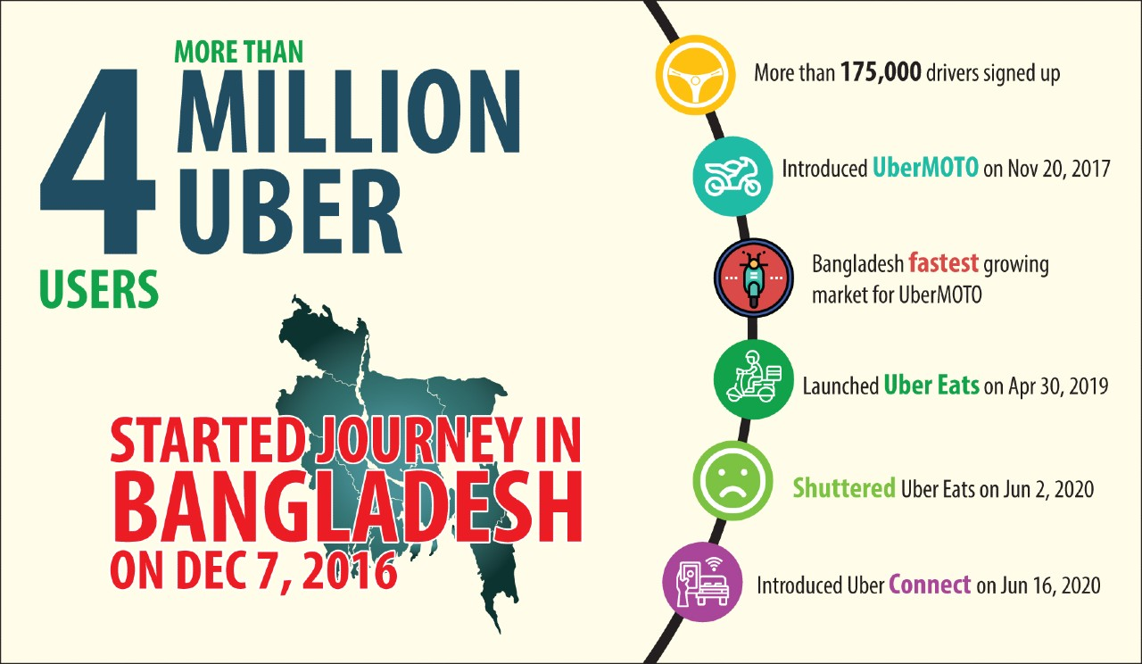 Uber has been great from Bangladesh. But its drivers just wish it took a lesser cut